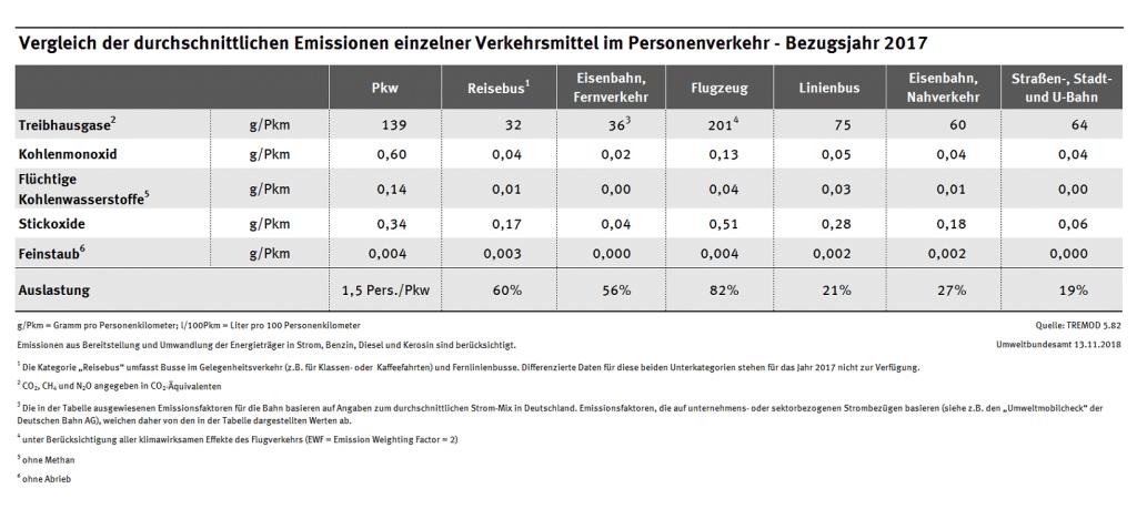 Vergleich der durchschnittlichen Emissionen einzelner Verkehrsmittel im Personenverkehr