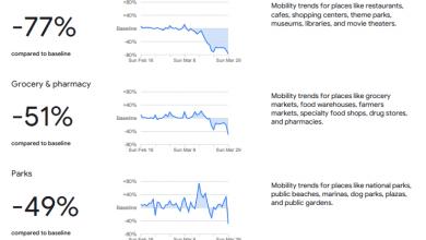 Corona Bewegungsdaten von Google